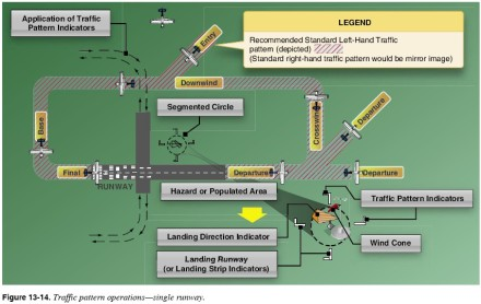 Traffic Pattern from FAA