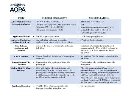 Student Pilot Certificates - Final Rule (Chart)