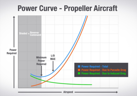 power-curve